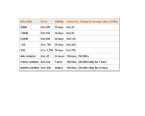 Orange Kenya Internet Bundles